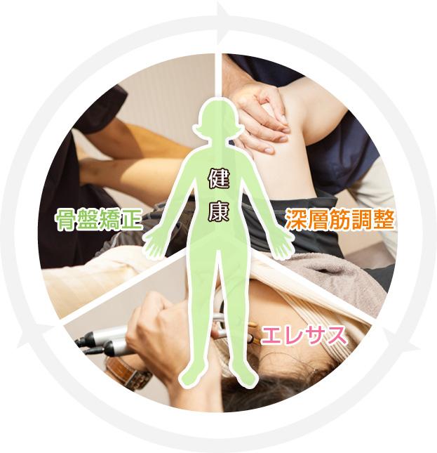 あしや鍼灸接骨院の治療理念